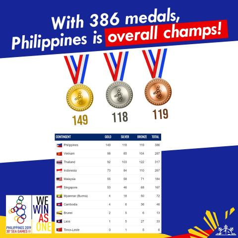 PH is overall SEA Games Champions