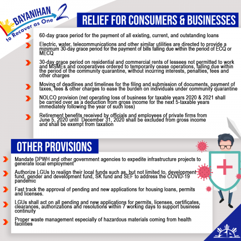 Angara: Bayanihan 2 provides relief for consumers, households, employees and businesses affected by COVID-19