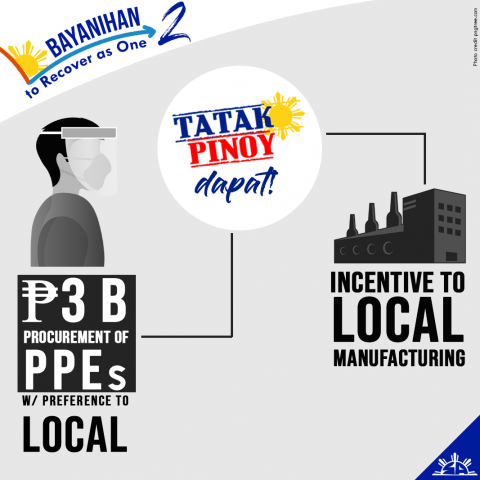Bayanihan 2 supports domestic industries with Buy Local provisions
